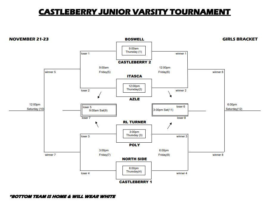 Castleberry JV Girls Tournament